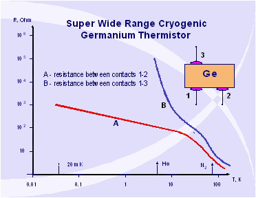 III. Super Wide Temperature Range